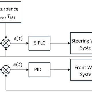 Simulink block diagram for Quanser 3-DOF Bench-top