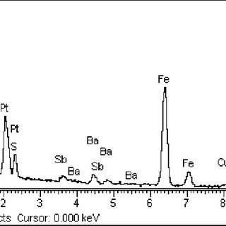 EDX spectrum shows the existing of magnesium (Mg) in