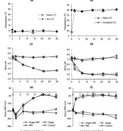 influence of sugar and effective microorganism addition on changes in slurry temperature a b [ 850 x 932 Pixel ]