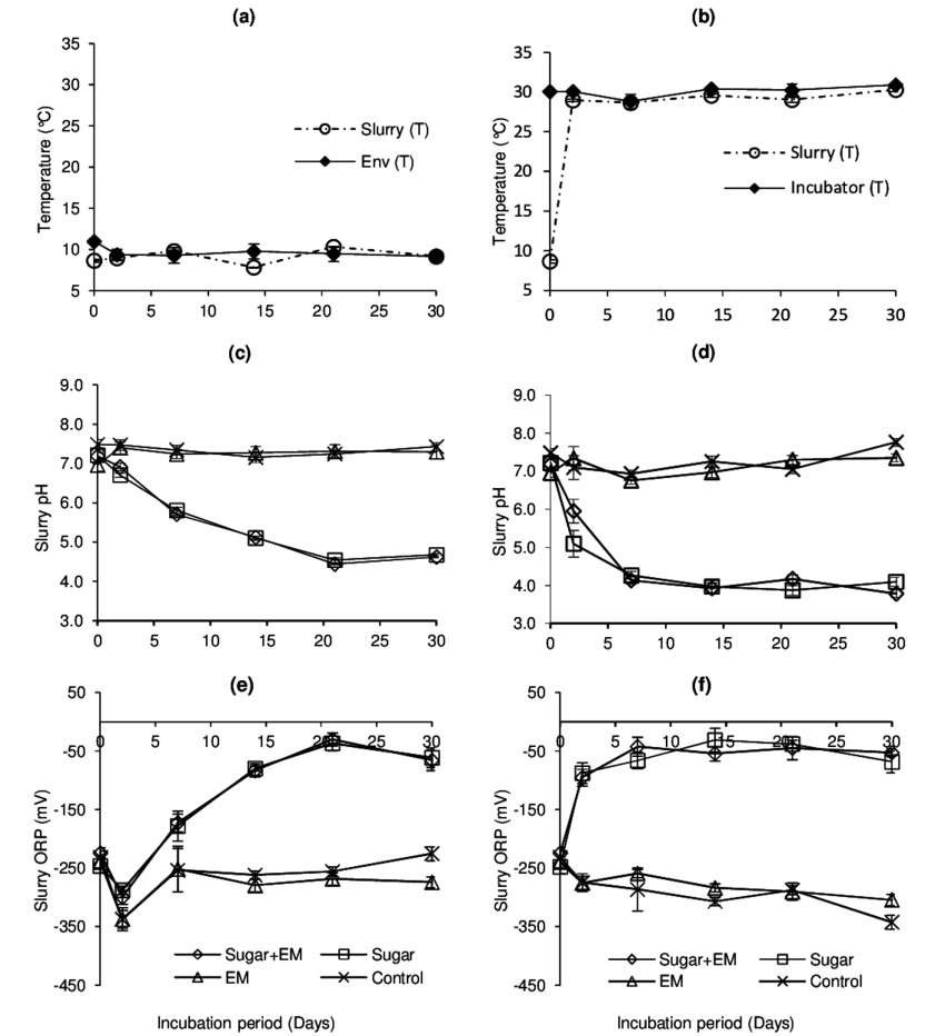 hight resolution of influence of sugar and effective microorganism addition on changes in slurry temperature a b