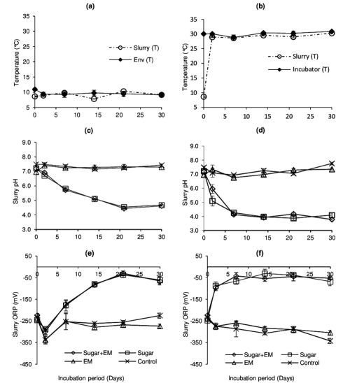 small resolution of influence of sugar and effective microorganism addition on changes in slurry temperature a b