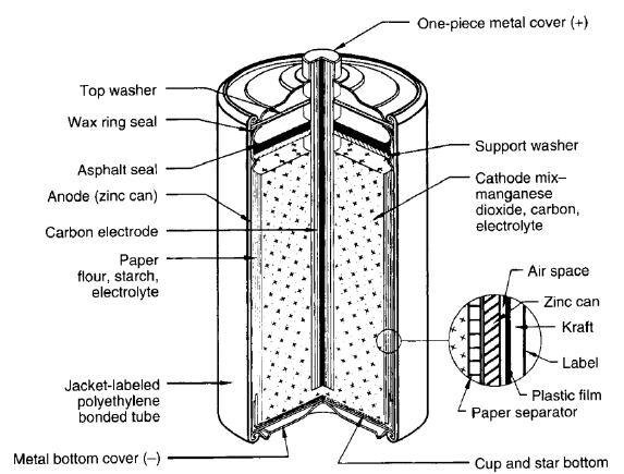 Typical cutaway view of cylindrical Zinc-Carbon ́ battery