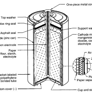 Dry Cell Battery Diagram Acetylene Torch Diagram Wiring