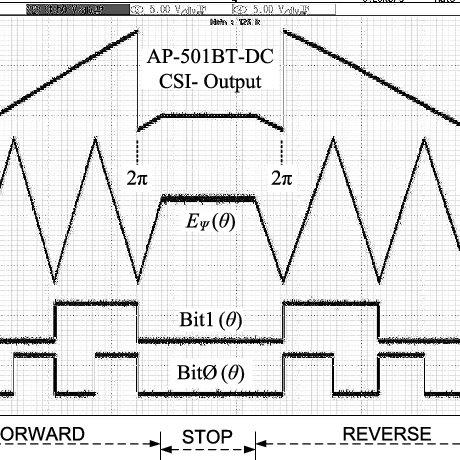 Block diagram of the proposed resolver converter