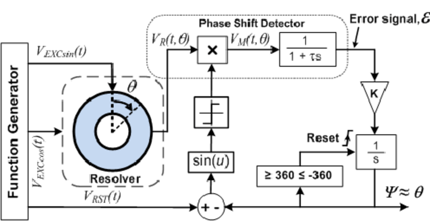 Modified topology of the proposed Resolver converter
