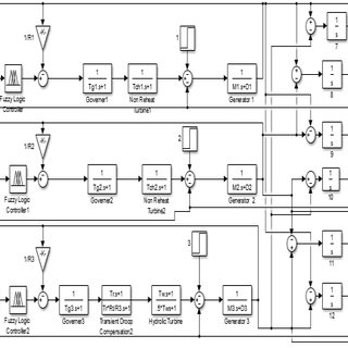 (PDF) Load Frequency Control of Multi Area Hydro Thermal