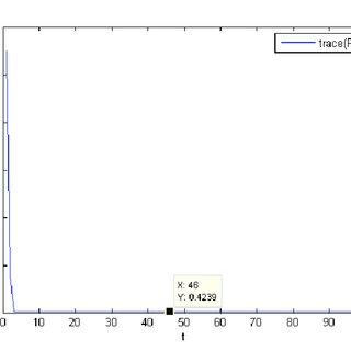 (PDF) A New Kalman Filter Based State Estimation Method