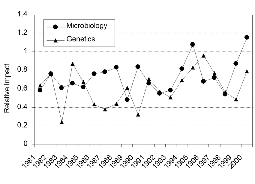 Relative impact of South African microbiology and genetics