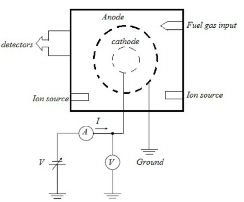 Schematic diagram of an IECF device and geometrical