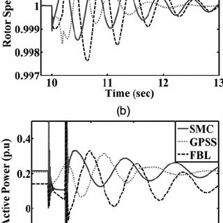 Transient response of multi-machine hydro power plant G 1