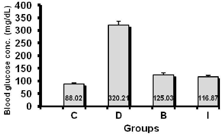 Role of n-butanol extract of celery seed (Apium graveolens