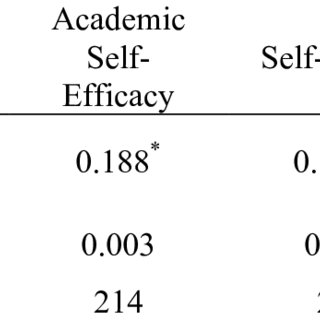 (PDF) The Impact of Self-Esteem, Academic Self-Efficacy