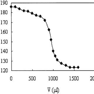 Application of the Pb ion-selective electrode based on A