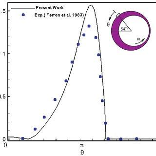 (PDF) Effect of Lubricant Compressibility on Hydrodynamic