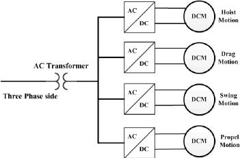 DC power vs AC power for mobile mining equipment (PDF