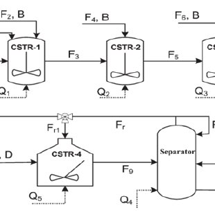Flow Diagram of Alkylation of Benzene Process Plant