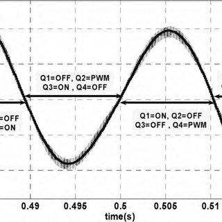 (PDF) Power quality comparison of active islanding