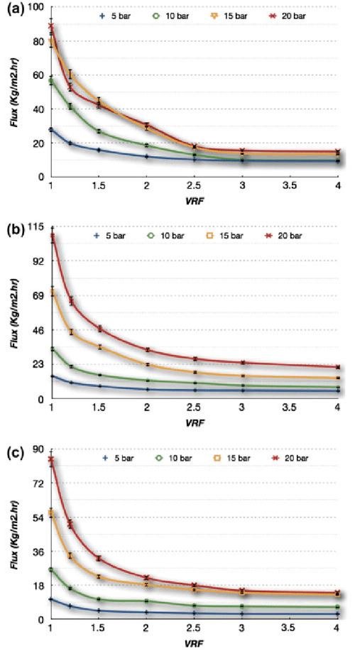 small resolution of the evolution of omw flux j v with vrf and tmp a
