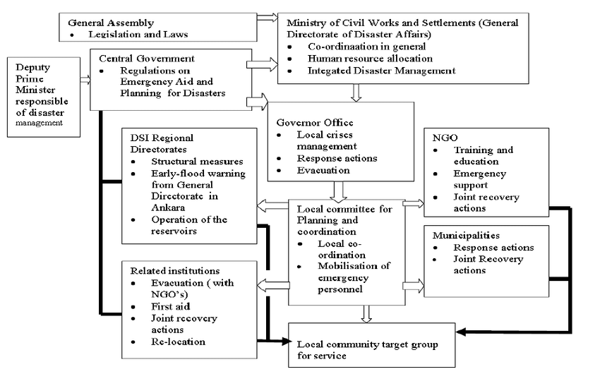 The Flow Chart In Turkish Disaster Management System For