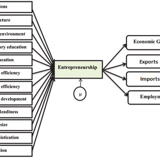 (PDF) Competitiveness, entrepreneurship, and economic