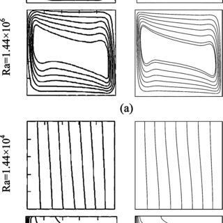 (PDF) Effect of a Magnetic Field on Buoyancy-Driven