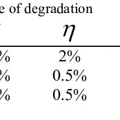 (PDF) EFFECT OF AGING ON OPERATING CONDITIONS AND DYNAMIC