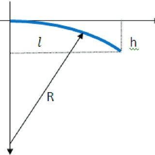 (PDF) Dynamic curvature sensing employing ionic-polymer