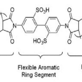 The molecular structure of short side chain Aquivion and