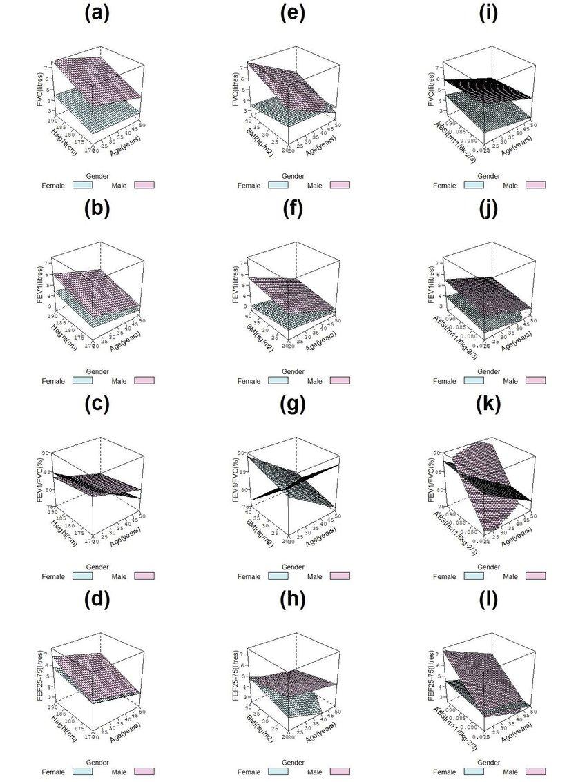 Three Dimensional Plots of forced vital capacity (FVC