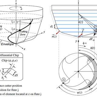 Vertical Milling Machine Diagram CNC Machine Diagram