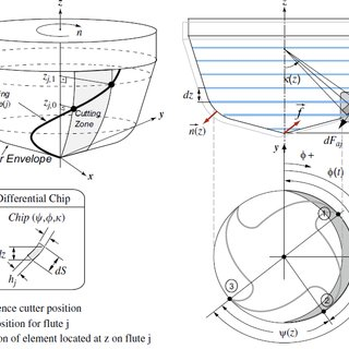 (PDF) Accuracy analysis of tool deflection error modeling