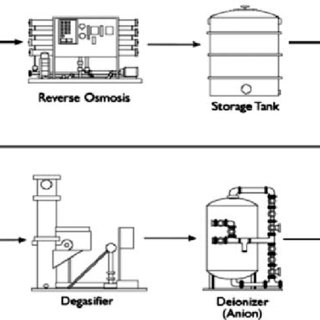 (PDF) Application of a Hazard and Operability Study Method