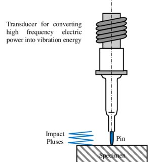 (PDF) Comparison Between Ultrasonic and Laser Shock