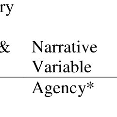 (PDF) Research Methods for Studying Narrative Identity: A