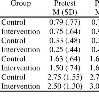 (PDF) Improving Social Understanding of Preschool Children
