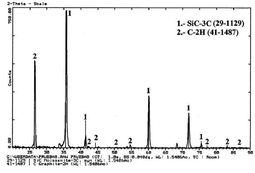 X-ray diffraction pattern from the black phase in test