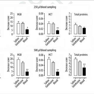 (PDF) Effect of replacement fluids saline, gelofusine, and