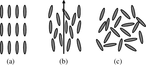 Liquid crystal molecules in different phases: (a