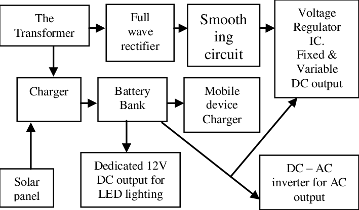 Block diagram of a solar charged laboratory bench power