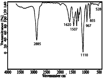 Fourier transform infrared (FT-IR) spectrum of