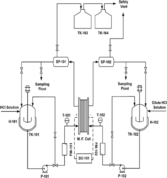 Process flow diagram of the HCl electrolysis setup