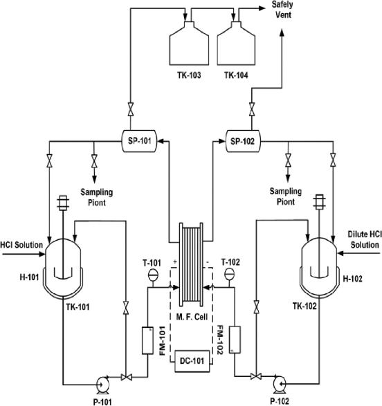 Process flow diagram of the HCl electrolysis setup