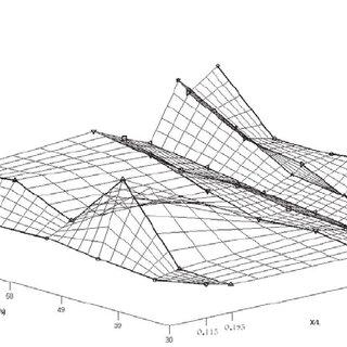 Circular Cylinder drag coefficient vs Reynolds number as