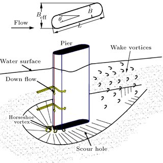 Schematic vortex structures around circular pier