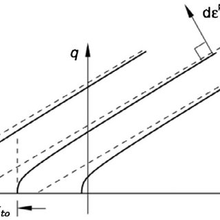 Hyperbolic drucker-Prager flow potential function-abaqus