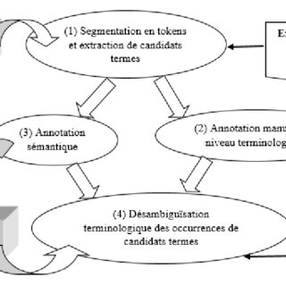 1: Syntactic and role-semantic representations of a