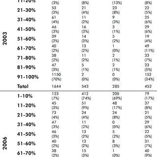 Enrollment in Gauteng schools, by population group, 2003