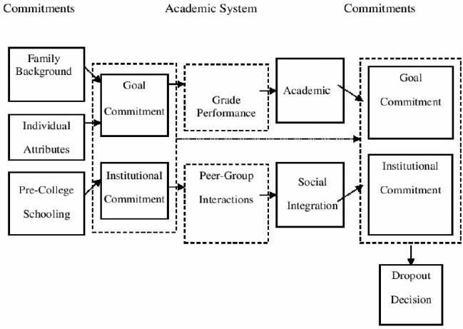 Toward a New Predictive Model of Student Retention in