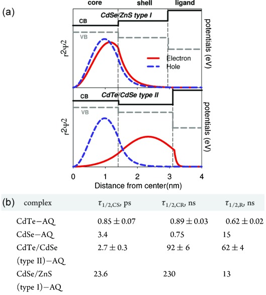 (a) CdSe/ZnS (type-I) and CdTe/CdSe (type-II) band-edge