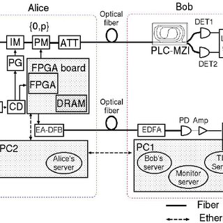 Photon transmission schematics of the NEC-NICT system